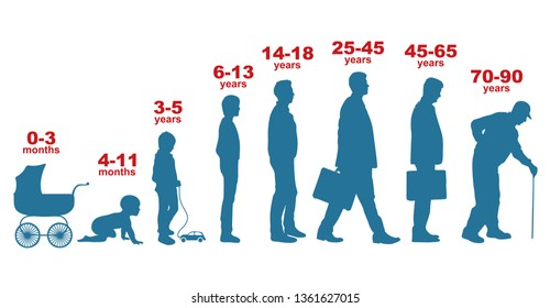 Man in different ages. Newborn boy teenager, adult man elderly person. Growth stages, people generation. Character silhouettes.