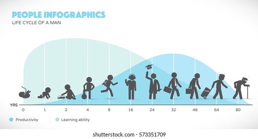 Man Lifecycle from birth to old age with infographics in background.
