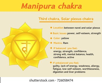 Manipura chakra infographic. Third, solar plexus chakra symbol description and features. Information for kundalini yoga practice