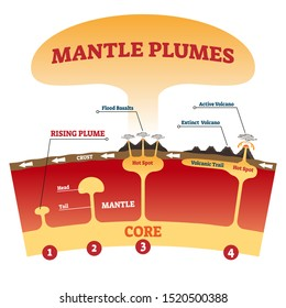 Mantle plumes vector illustration. Labeled explanation magma eruption scheme with flood basalts, active and extinct volcano. Tectonic plates moving nature phenomenon. Molten rocks geographic process.