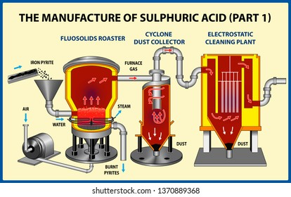 The Manufacture Of Sulphuric Acid. Vector illustration