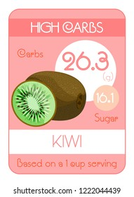 Map of carbohydrates and sugar in fruits. High level. Kiwi. Information for dietitians and diabetics. To a healthy lifestyle. Vector