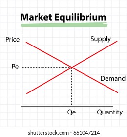 market equilibrium diagram - price, supply, demand and quantity concept