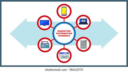 Marketing Distribution Channels on Mobile Phone, Desktop, Newspaper, Social Media, Radio and Television Media