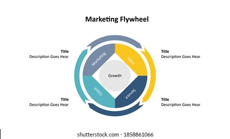 Marketing flywheel presentation template, the growth and revenue model for business