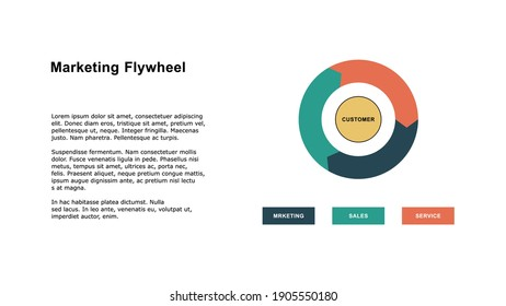 Marketing flywheel presentation template, the growth and revenue model for business.