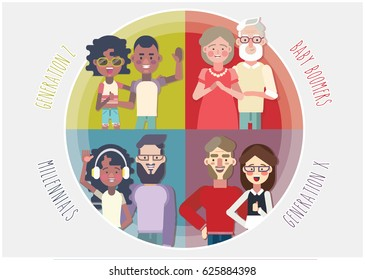 marketing generations. Baby boomers, gen x, millennials, generation z. vector illustration