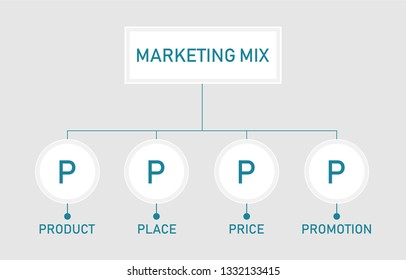 Marketing mix. 4P, product, price, place and promotion. vector illustration.