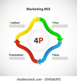 Marketing Mix - 4P: Product, Price, Place, Promotion / Cycle process diagram, Business concept with 4 options / parts / steps - Bright Infographic chart. Original arrows.