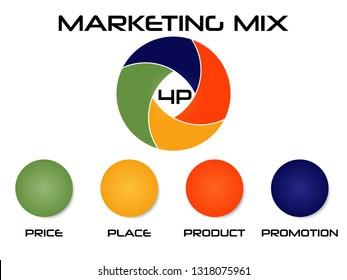 Marketing mix illustration price place product promotion 4P economy