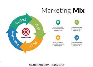 Marketing Strategy - 4 P's