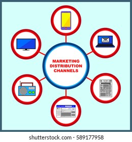 Marketing Strategy Distribution Channels, Radio, TV, Newspaper, Social Media, Email, Mobile Phone