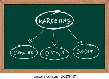 """""""marketing"""" word written on greenboard"""