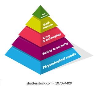 Maslow Psychology Chart - Pyramid showing psychological needs of human
