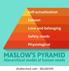 Maslow pyramid of needs  analysis of human needs and position them in a hierarchy. Psychology.