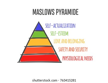 Maslows heirarchy pyramide of needs. Vector hand drawn illustration