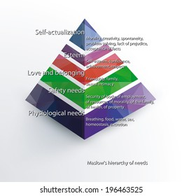 Maslow's hierarchy of needs 3d with polygonal fill of segments. Vector version.