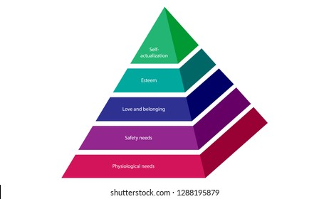 Maslow's hierarchy of needs. Abraham Maslow pyramid of needs vector design