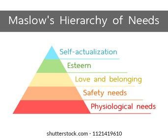 Maslow's Hierarchy of Needs illustration vector. Simple pyramid design, minimalist style.