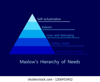 Maslow's Hierarchy of Needs illustration vector. Simple pyramid info graphic design, minimalist style, blue tone.