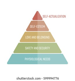 Maslows hierarchy of needs represented as a pyramid with the most basic needs at the bottom. Simple flat vector infographics.