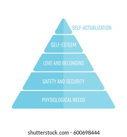 Maslows hierarchy of needs represented as a pyramid with the most basic needs at the bottom. Simple flat vector infographic in blue color.