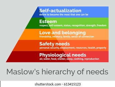 Maslow's hierarchy of needs, a scalable vector illustration on a neutral background