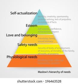 Maslow's hierarchy of needs. Vector version.