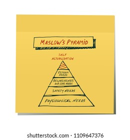 Maslow's Pyramid drawn by hand on yellow sticker. Isolated on white background.