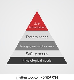 Maslows pyramid. Infographic of Maslow pyramid hierarchy of basic human needs. Triangle Chart with 5 segments.