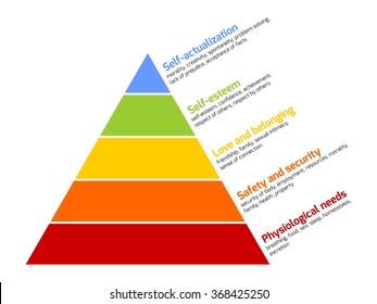 Maslow's pyramid of needs