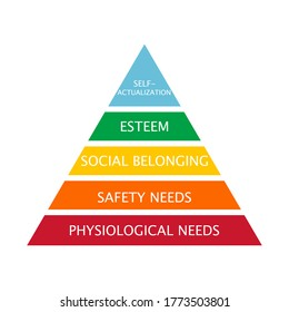 Maslow's pyramid of needs - analysis of human needs and position them in a hierarchy. Vector Illustration.