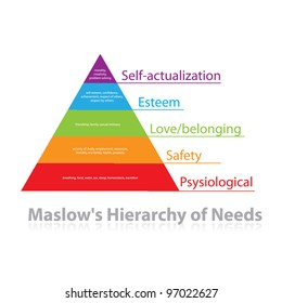 Maslow's pyramid of needs - analysis of human needs and position them in a hierarchy. Psychology. Illustration. Vector.