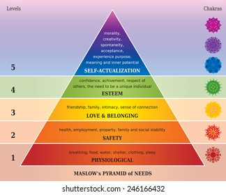 Maslows Pyramid of Needs, Diagram with five Chakras in Rainbow Colors
