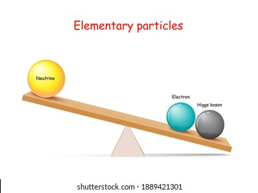 Mass of Elementary particles: electron, higgs boson and Neutrino. How do particles get their mass. Vector illustration for physics, educational, and science use