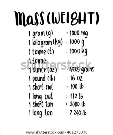 mass or weight . hand written formula of mass or weight. sketchy