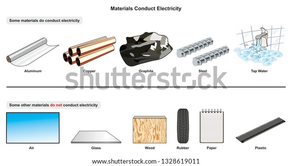 Materials Conduct Electricity Infographic Diagram Examples