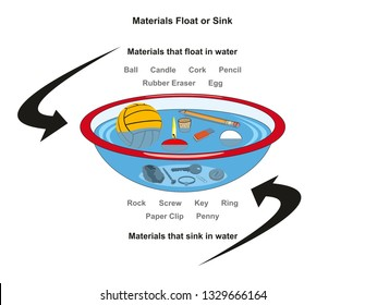 Materials Float or Sink infographic diagram with examples of ball candle cork pencil rubber eraser egg rock screw key ring paper clip penny for physics science education