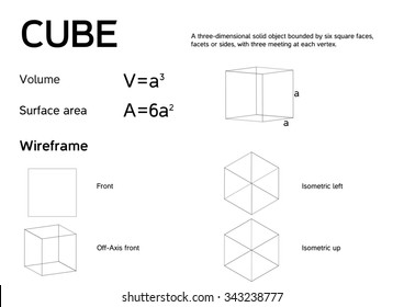 Mathematical poster explaining CUBE (Regular Hexahedron) with formulas for volume and surface area + 4 wireframe models