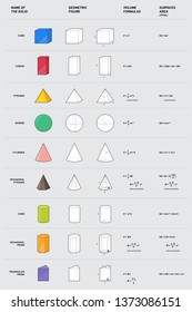 Mathematical solid, sphere, cube, cone, prism, pyramid, cuboid, cylinder, hexagonal pyramid. Geometric figure with volume and surface formulas. Vector illustration, line design