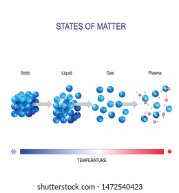 matter in different states for example water. solid , liquid , gas and plasma. molecular form. Vector diagram for educational and science use