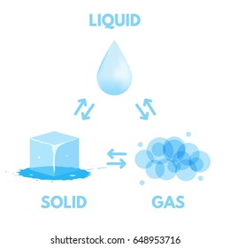 Matter in Different states. Gas, solid, liquid. Vector illustration.