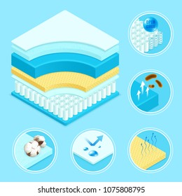 Mattress layers materials construction 3d scheme and symbols icons set with memory foam conical springs vector illustration