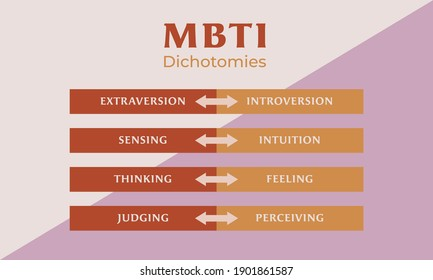 MBTI test dichotomies introversion, extraversion, sensing, intuition, thinking, feeling, judging, perceiving