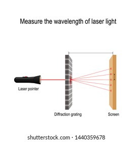 Measure the wavelength of laser light. Wave nature of light, wavelengthin aninterferencephenomenon. diffraction grating. Vector diagram for educational, science, and physics use
