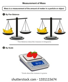 Measurement of Mass infographic diagram including pan balance measures in kilograms and scale measures in grams for physics and chemistry science education