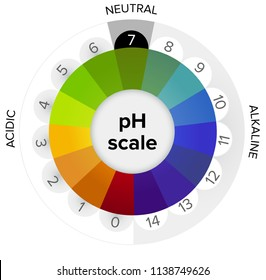 Measurement of the pH scale, pressure gauge, infographics. All the steps from acid to neutral to alkaline. pH is a logarithmic scale used to specify the acidity or basicity of an aqueous solution