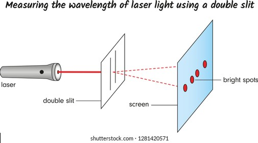 Measuring the wavelength of laser light using a double slit