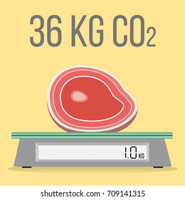 meat production of 1 kilogram of beef releases 36 kg CO2 flat design icon