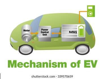 Mechanism of EV(Electric Vehicle), vector illustration